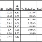 Analys av Lovisagruvan