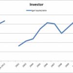 Utveckling av eget kapital för investmentbolag